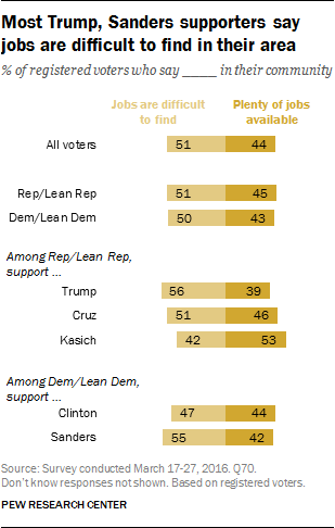 Most Trump, Sanders supporters say jobs are difficult to find in their area