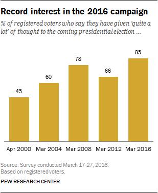 Record interest in the 2016 campaign