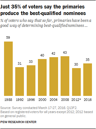 Just 35% of voters say the primaries produce the best-qualified nominees