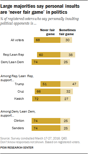 Large majorities say personal insults are 'never fair game' in politics