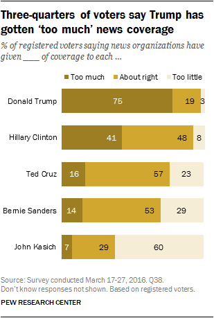 Three-quarters of voters say Trump has gotten 'too much' news coverage