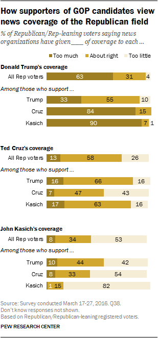How supporters of GOP candidates view news coverage of the Republican field