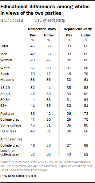Educational differences among whites in views of two parties
