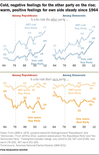 Cold, negative feelings for the other party on the rise; warm, positive feelings for own side steady since 1964