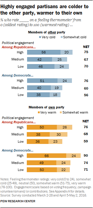 Highly engaged partisans are colder to the other party, warmer to their own