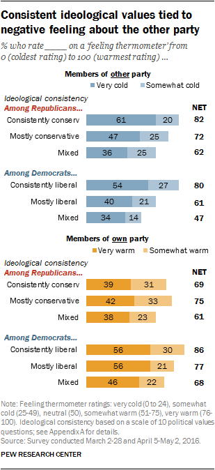 Consistent ideological values tied to negative feeling about the other party