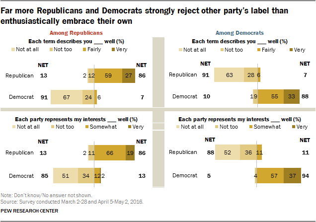 Far more Republicans and Democrats strongly reject other party's label than enthusiastically embrace their own