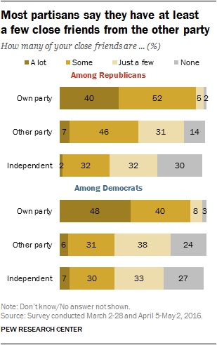 Most partisans say they have at least a few close friends from the other party
