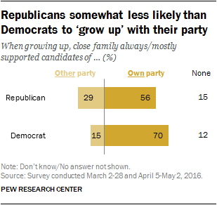 Republicans somewhat less likely than Democrats to 'grow up' with their party