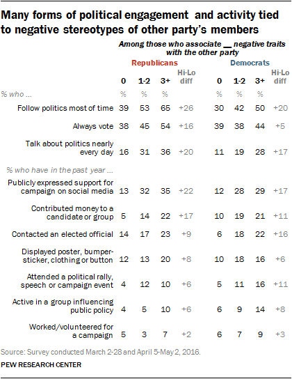 Many forms of political engagement and activity tied to negative stereotypes of other party's members
