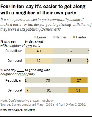 Four-in-ten say it's easier to get along with a neighbor of their own party