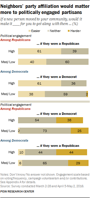 Neighbors' party affiliation would matter more to politically engaged partisans