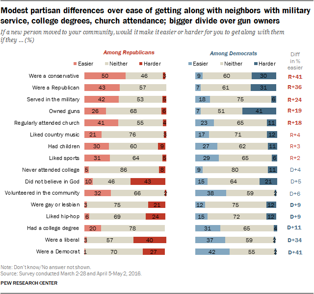 Modest partisan differences over ease of getting along with neighbors with military service, college degrees, church attendance; bigger divide over gun owners