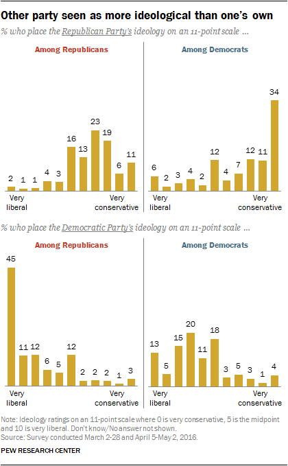 Other party seen as more ideological than one's own