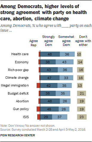 Among Democrats, higher levels of strong agreement with party on health care, abortion, climate change