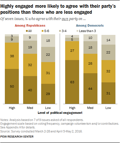 Highly engaged more likely to agree with their party's positions than those who are less engaged