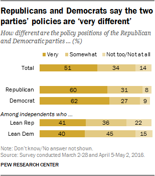 Republicans and Democrats say the two parties' policies are 'very different'