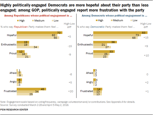 Highly politically engaged Democrats are more hopeful about their party than less engaged; among GOP, politically engaged report more frustration with the party