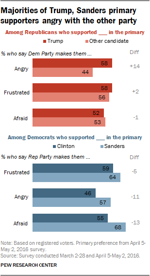Majorities of Trump, Sanders primary supporters angry with the other party