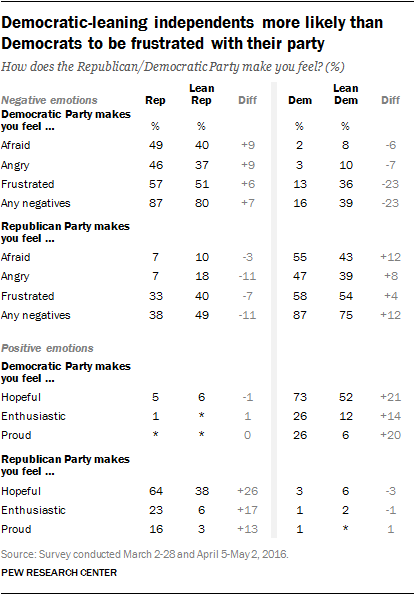 Democratic-leaning independents more likely than Democrats to be frustrated with their party