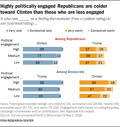Highly politically engaged Republicans are colder toward Clinton than those who are less engaged