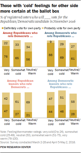 Those with 'cold' feelings for other side more certain at the ballot box