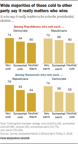 Wide majorities of those cold to other party say it really matters who wins