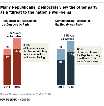 Many Republicans, Democrats view the other party as a 'threat to the nation's well-being'