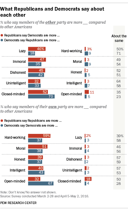 What Republicans and Democrats say about each other