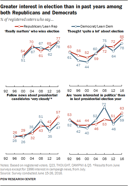 Greater interest in election than in past years among both Republicans and Democrats