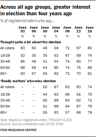 Across all age groups, greater interest in election than four years ago