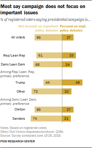 Most say campaign does not focus on important issues