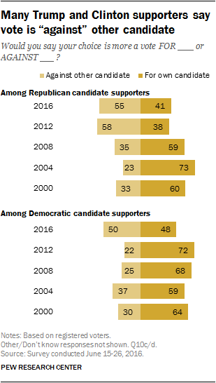 "Many Trump and Clinton supporters say vote is ""against"" other candidate"