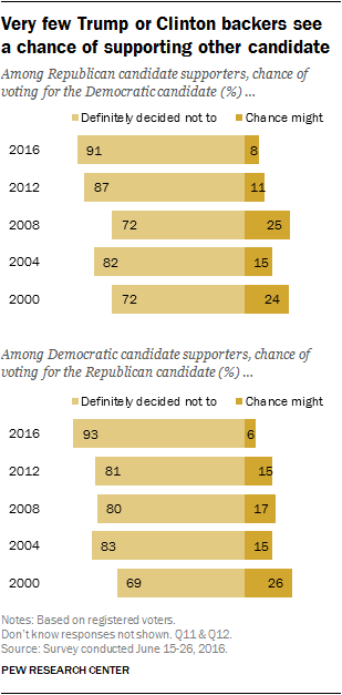 Very few Trump or Clinton backers see a chance of supporting other candidate