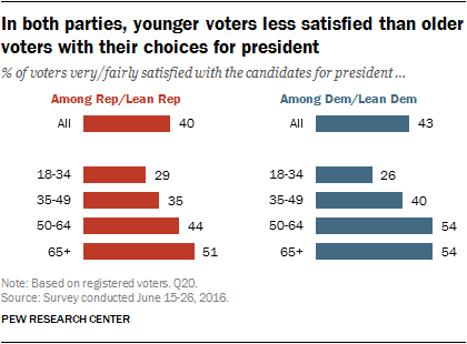 In both parties, younger voters less satisfied than older voters with their choices for president
