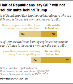 Half of Republicans say GOP will not solidly unite behind Trump