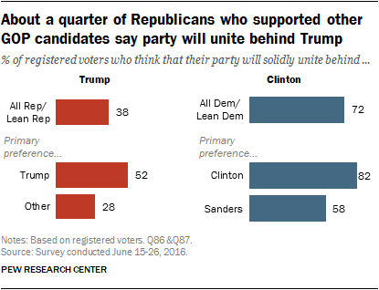 About a quarter of Republicans who supported other GOP candidates say party will unite behind Trump
