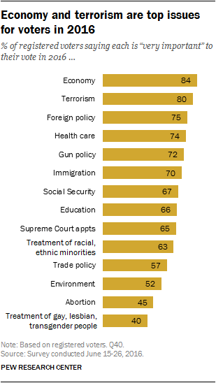 Economy and terrorism are top issues for voters in 2016