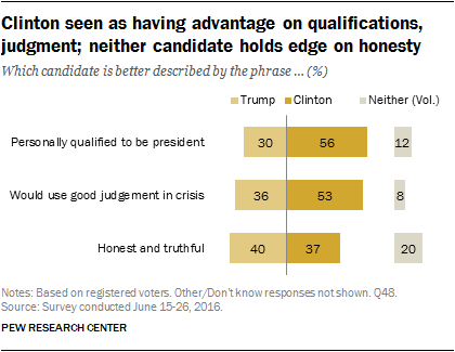 Clinton seen as having advantage on qualifications, judgement; neither candidate holds edge on honesty
