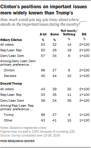 Clinton's positions on important issues more widely known than Trump's