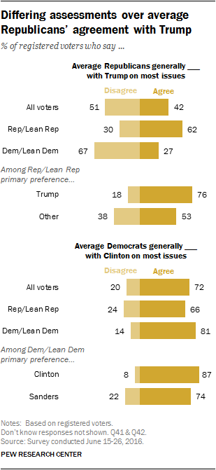 Differing assessments over average Republicans' agreement with Trump