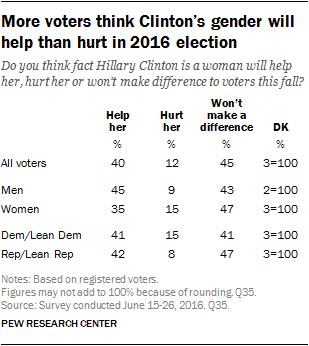 More voters think Clinton's gender will help than hurt in 2016 election