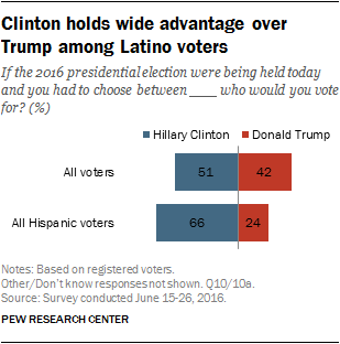 Clinton holds wide advantage over Trump among Latino voters