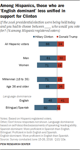 Among Hispanics, those who are 'English dominant' less unified in support for Clinton