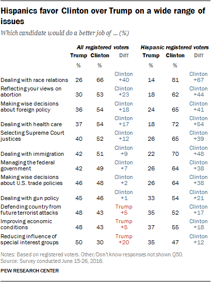 Hispanics favor Clinton over Trump on a wide range of issues