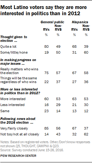 Most Latino voters say they are more interested in politics than in 2012