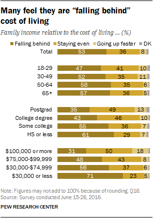 "Many feel they are ""falling behind"" cost of living"