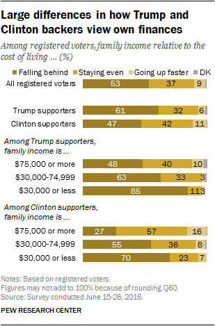 Large differences in how Trump and Clinton backers view own finances