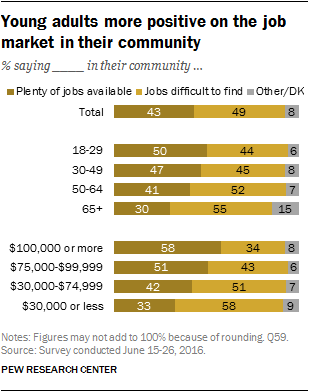 Young adults more positive on the job market in their community
