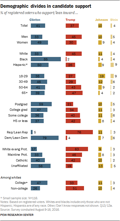 Trump V Clinton On Education Issues >> U S Voters 2016 General Election Preferences Pew Research Center